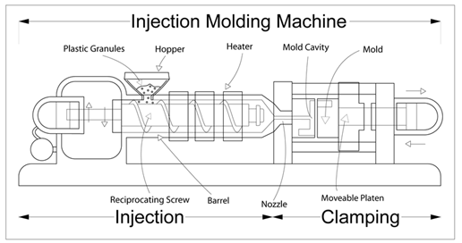 Interesting developments in injection moulding