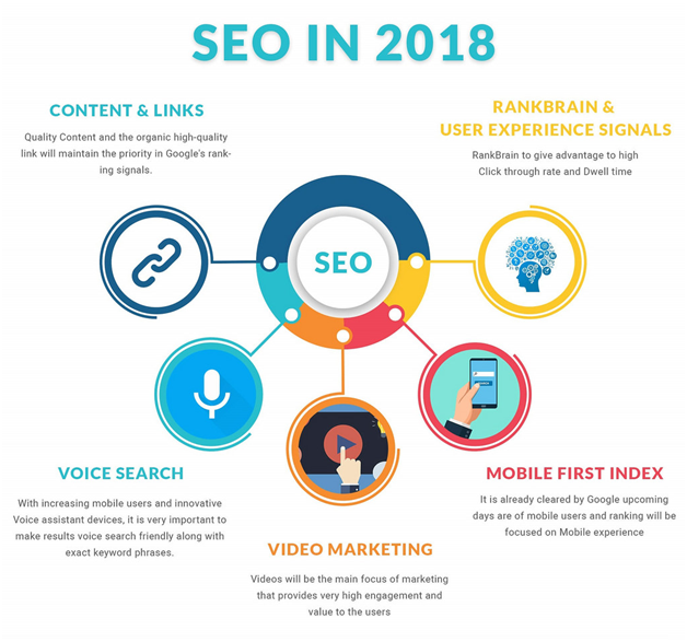 Improve your SEO by mastering user personas