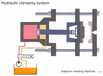 An introduction to liquid injection moulding