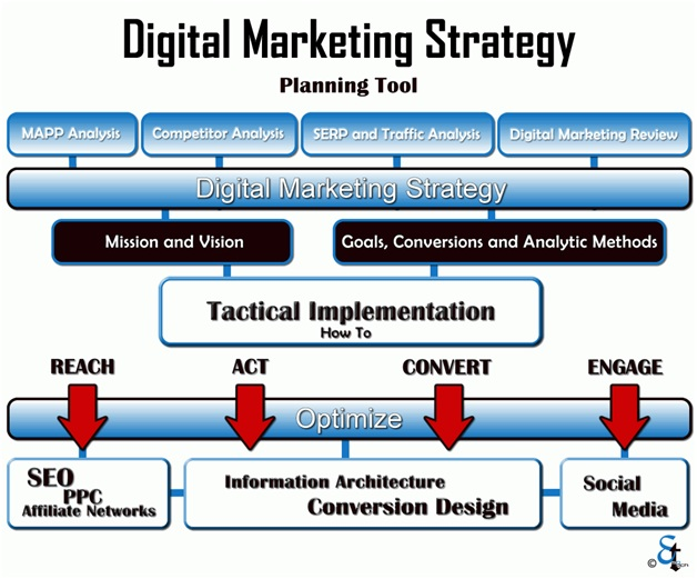 Are You Getting to Grips with Your Digital Marketing Strategy