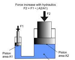 What To Know About Hydraulic Power Packs